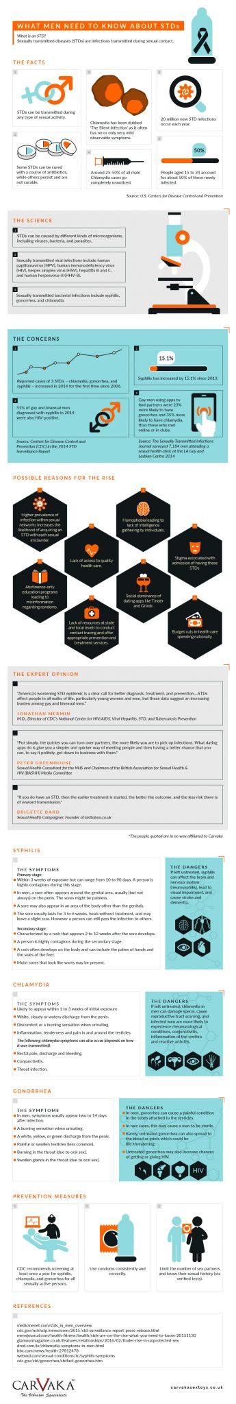 STD infographic